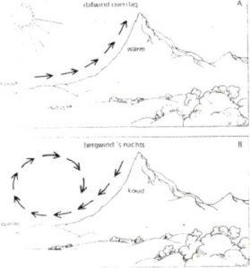 bergcirculatie