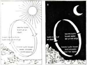 zeecirculatie